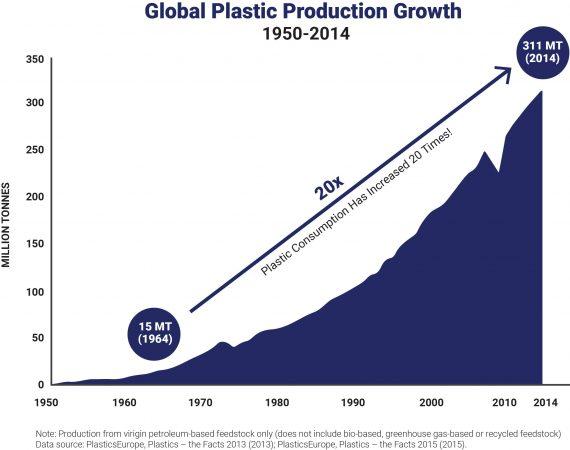 PlasticConsumptionGraph